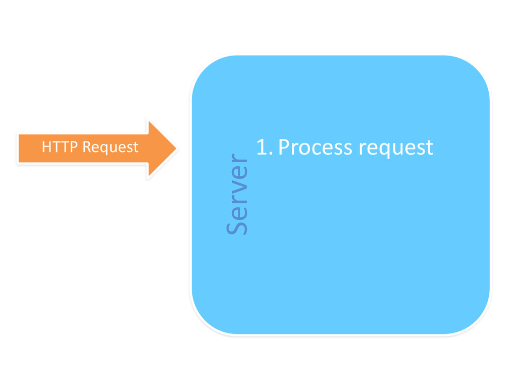 Server HTTP Request 1.Process request