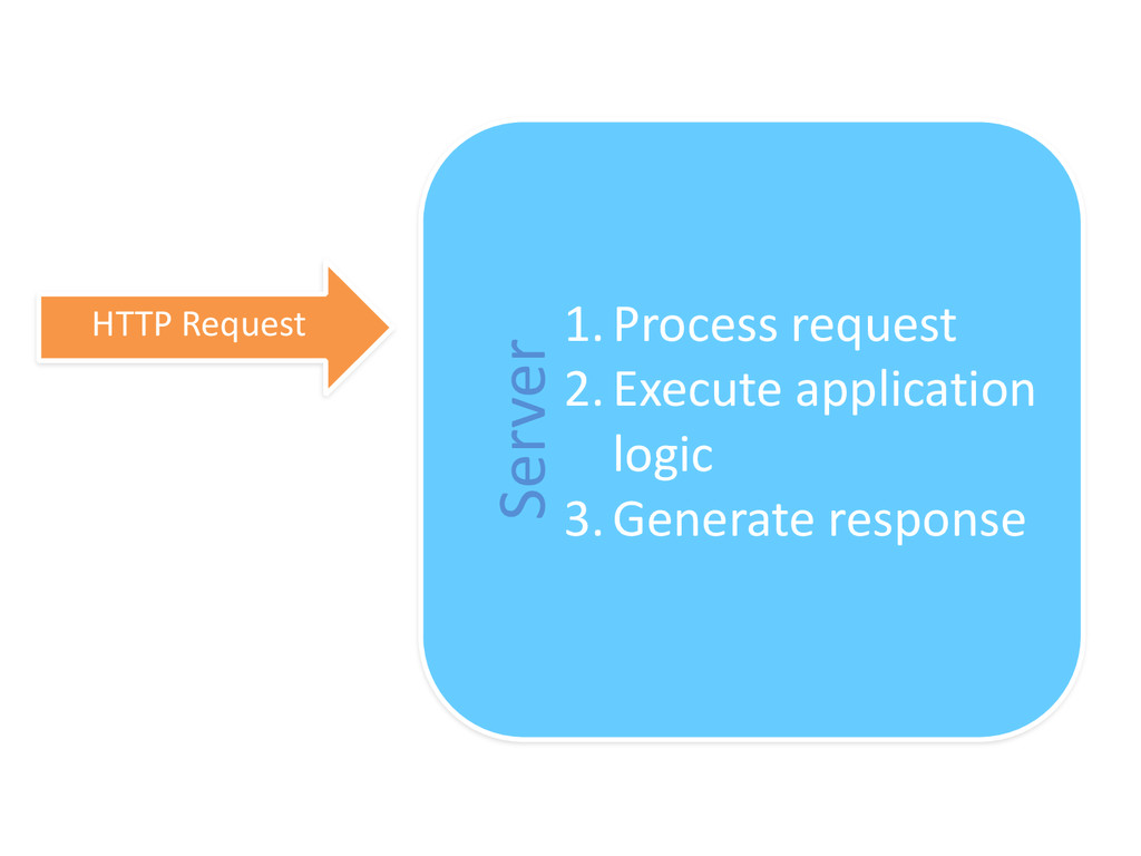 Server HTTP Request 1.Process request 2.E...