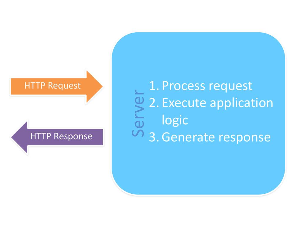Server HTTP Request HTTP Response 1.Proce...