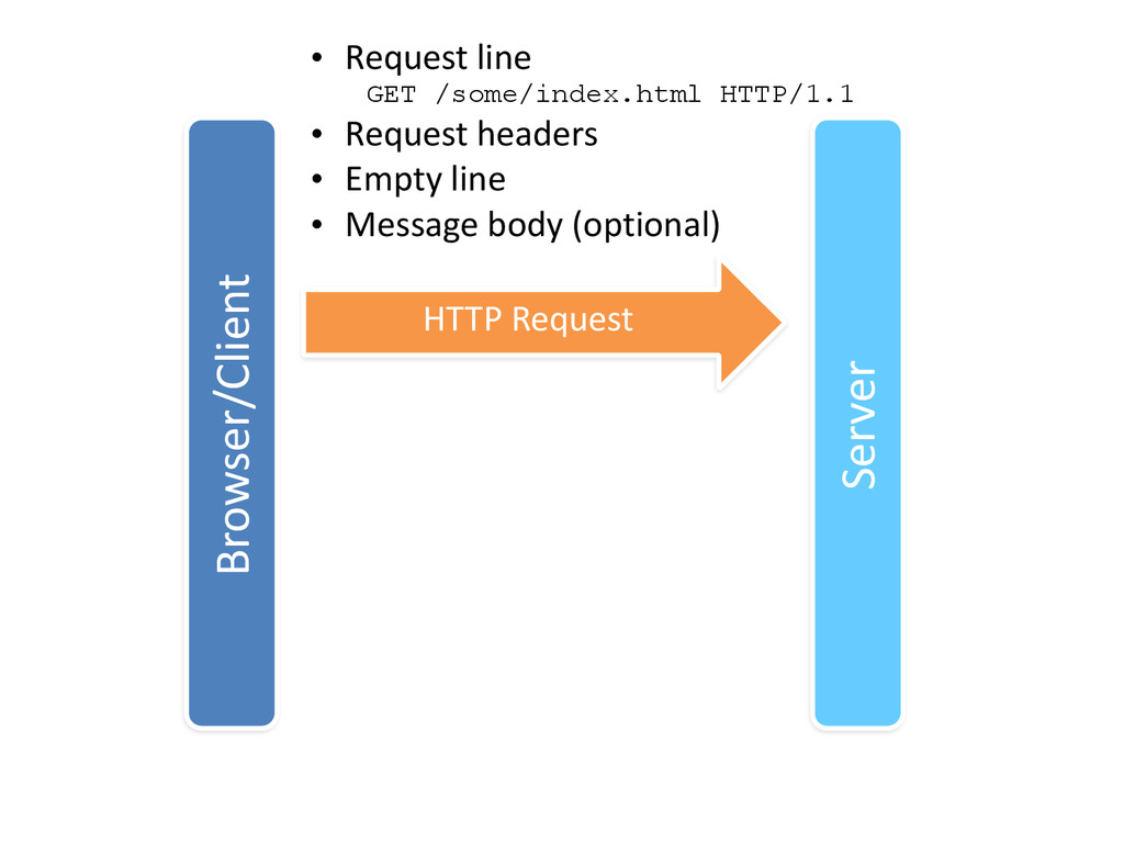 Browser/Client Server HTTP Request • Request...