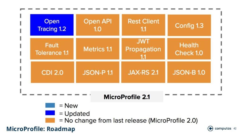 42 MicroProfile: Roadmap