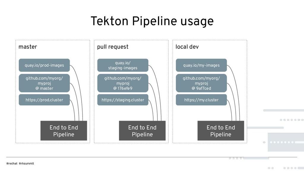 Tekton Pipeline usage master pull request local...