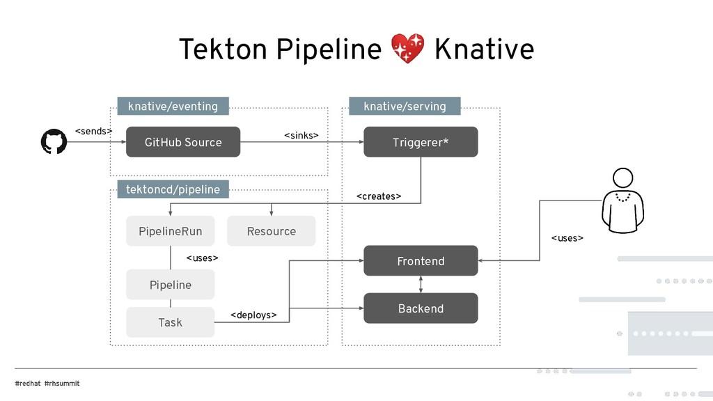 Tekton Pipeline  Knative knative/eventing knati...