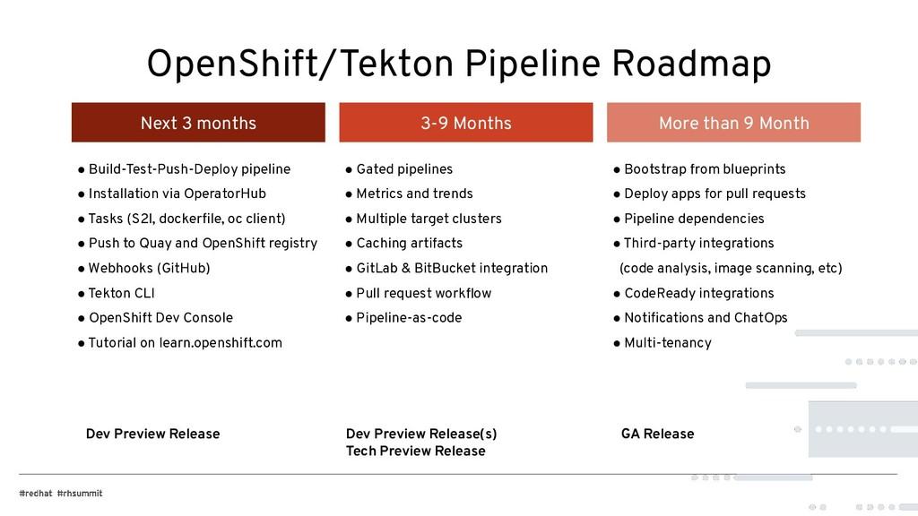 OpenShift/Tekton Pipeline Roadmap Dev Preview R...