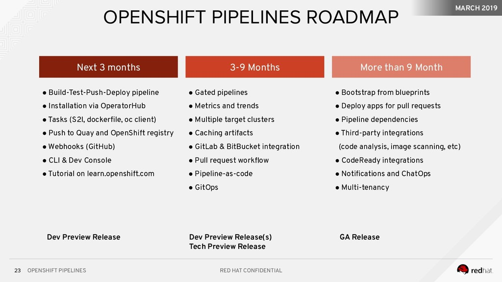 OPENSHIFT PIPELINES RED HAT CONFIDENTIAL 23 OPE...