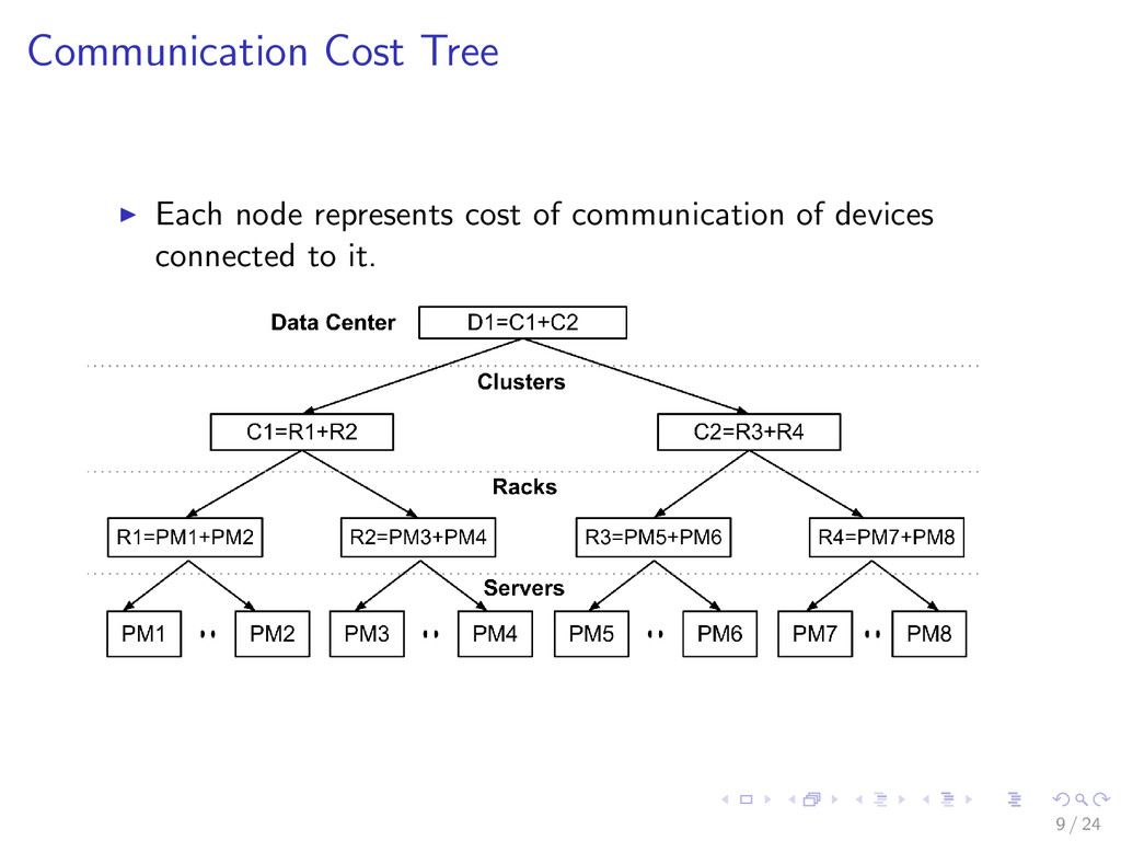 Communication Cost Tree Each node represents co...