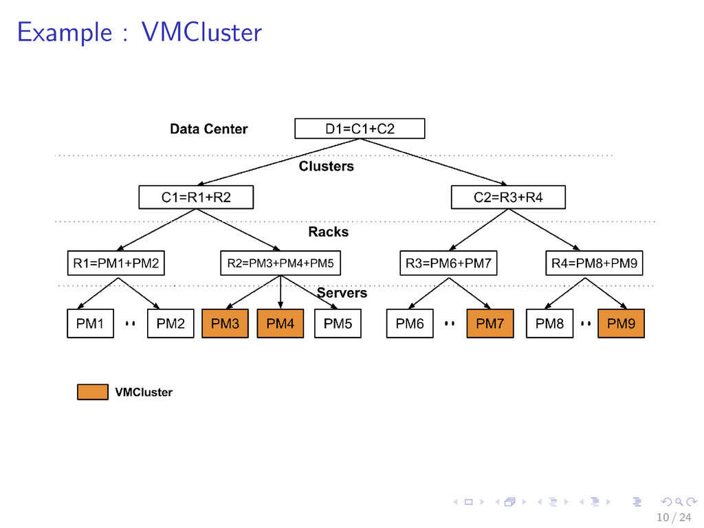 Example : VMCluster 10 / 24