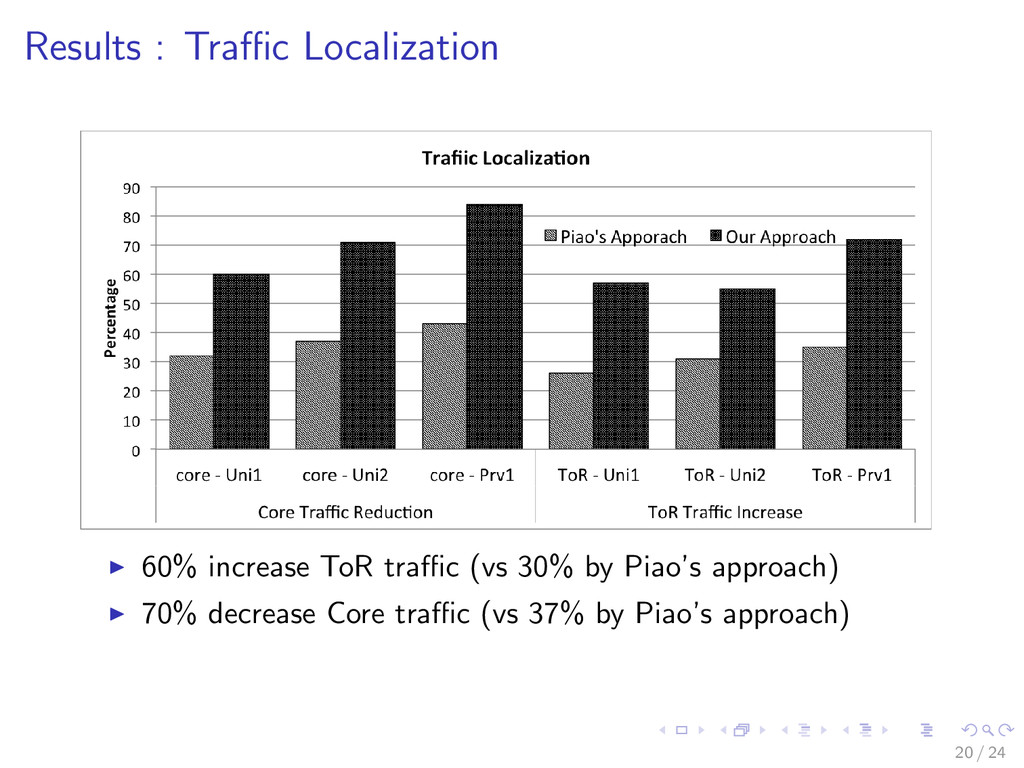 Results : Traffic Localization 60% increase ToR t...