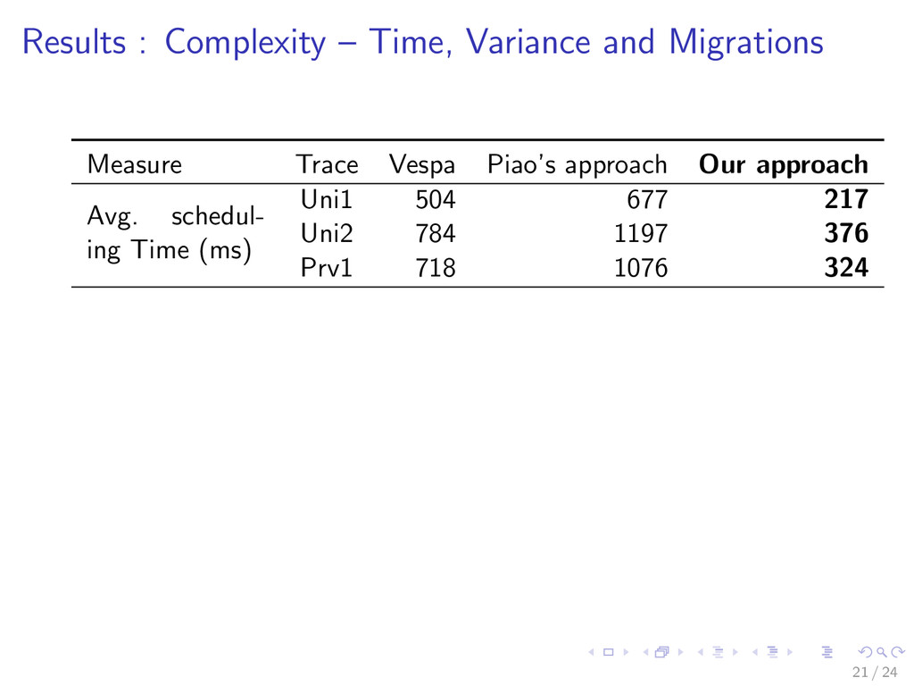 Results : Complexity – Time, Variance and Migra...