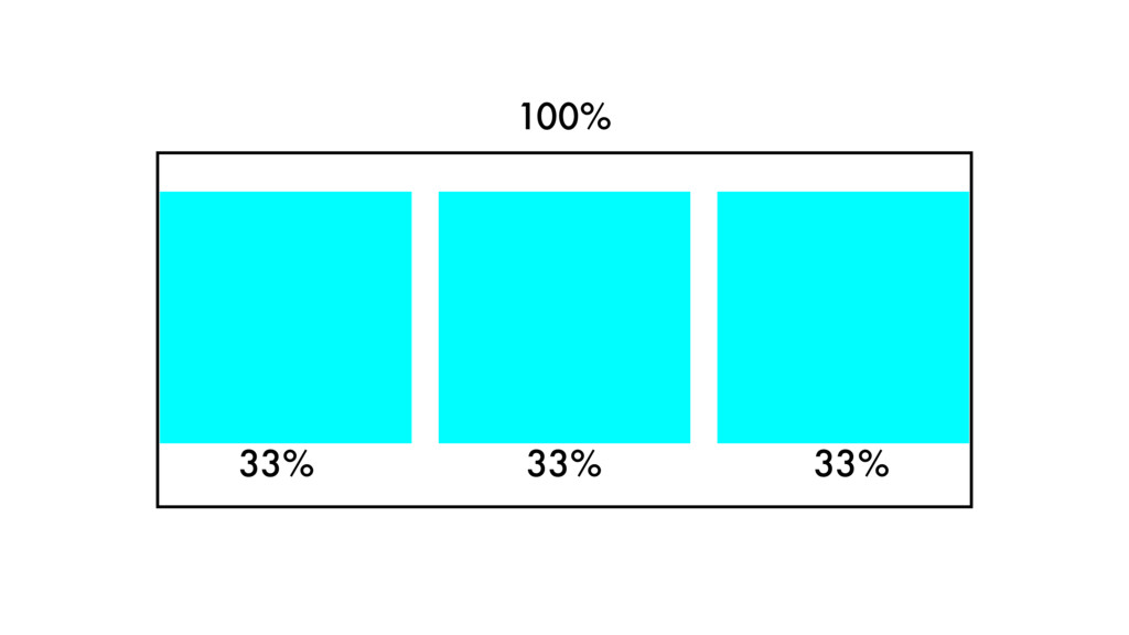 100% 33% 33% 33%