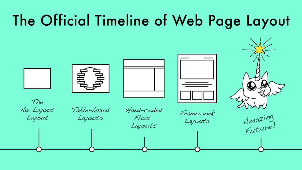 The Official Timeline of Web Page Layout