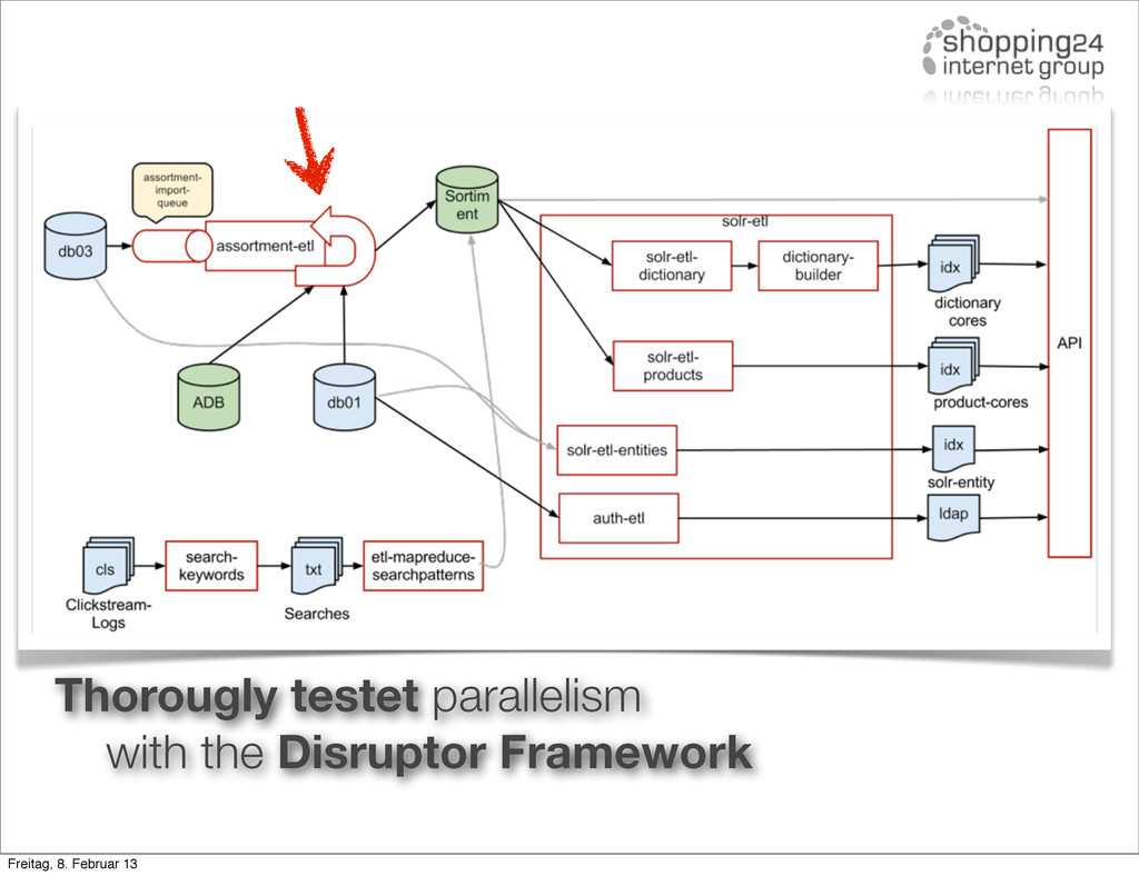 Thorougly testet parallelism with the Disruptor...