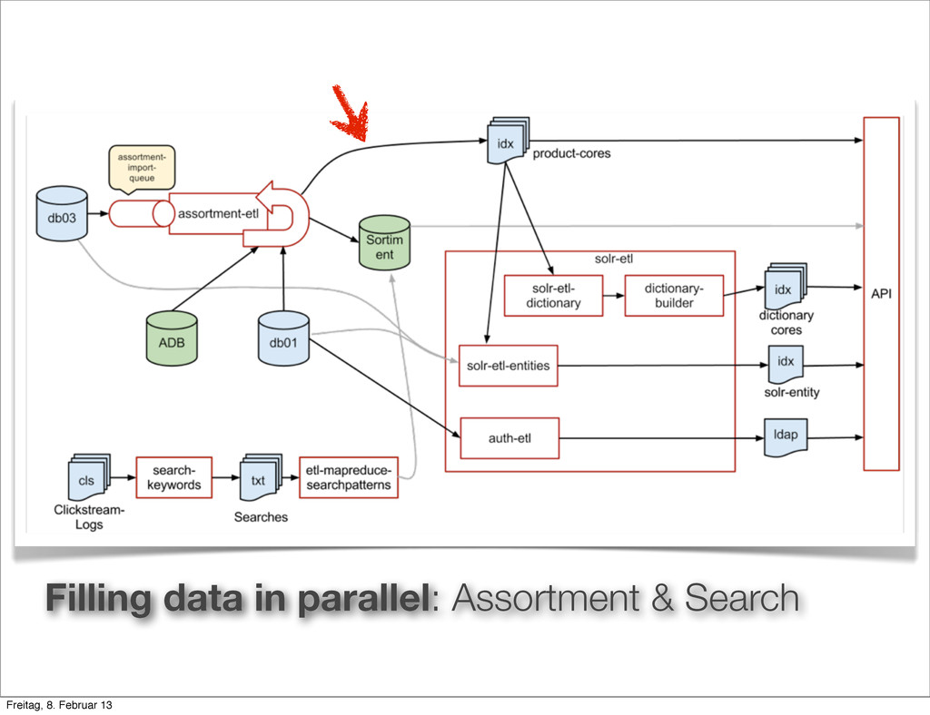 Filling data in parallel: Assortment & Search F...