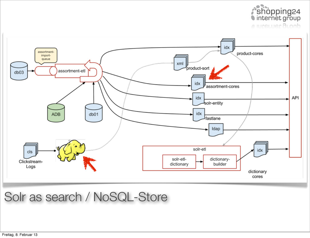 Solr as search / NoSQL-Store Freitag, 8. Februa...