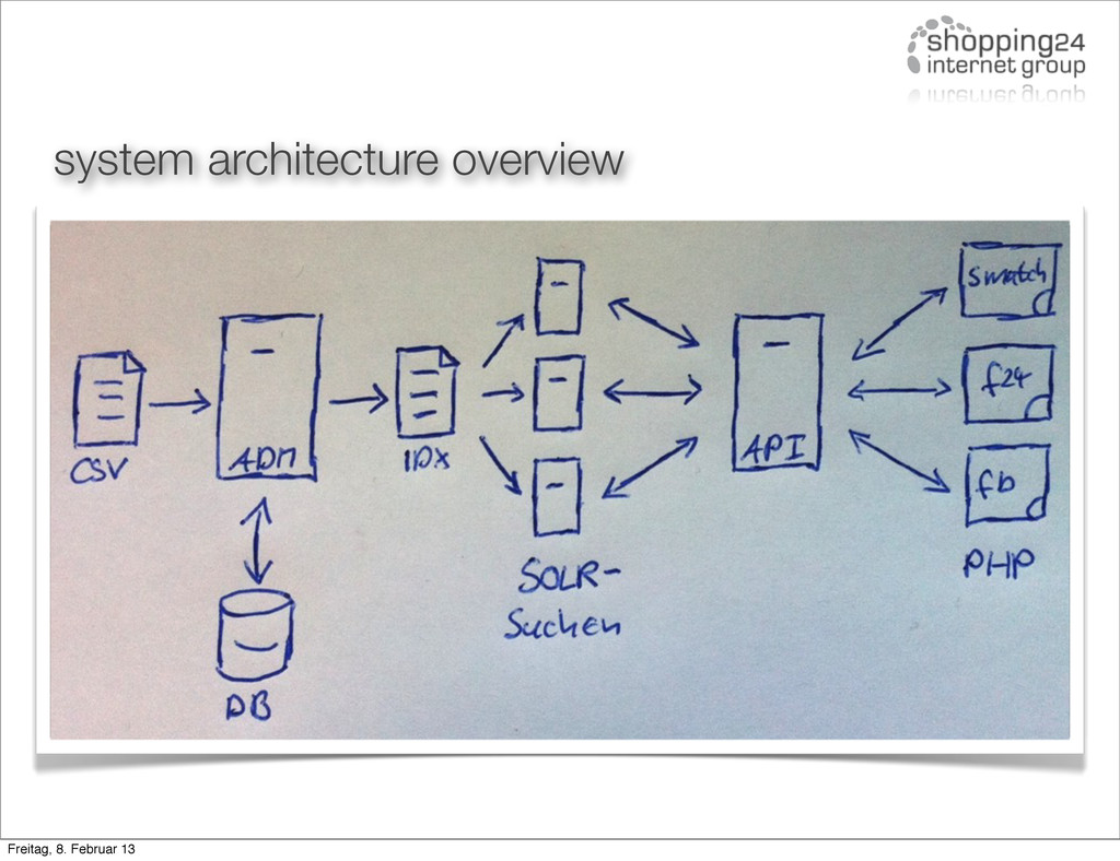 system architecture overview Freitag, 8. Februa...