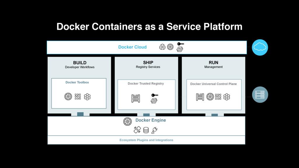 BUILD Developer Workflows SHIP Registry Service...
