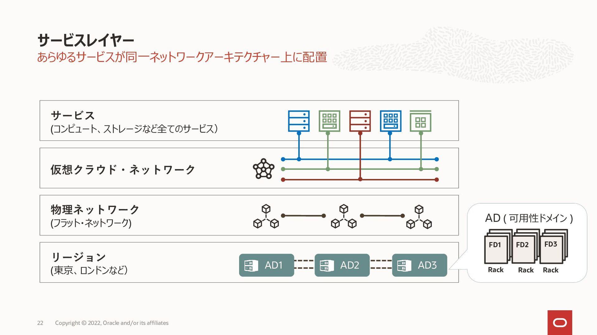 OCI 87% Compute Database 3 50% Compute OBIC 7 S...