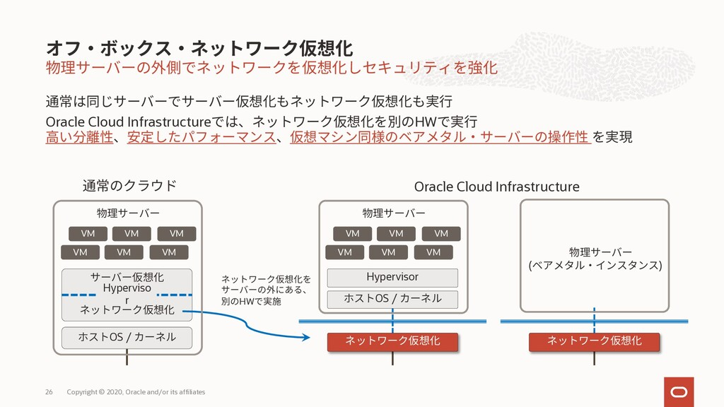 Oracle Cloud Infrastructure HW Copyright © 2020...