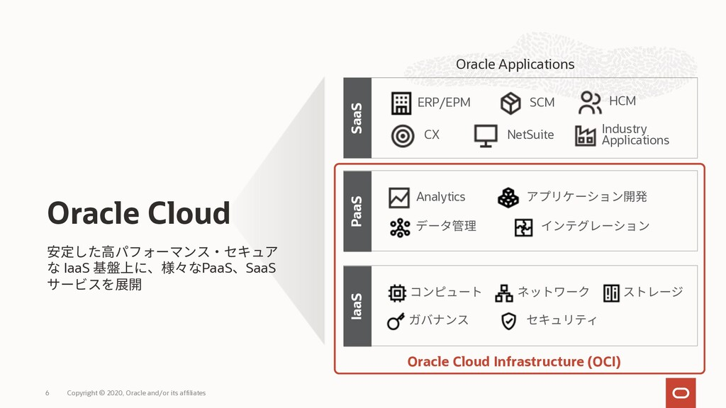 Oracle Cloud PaaS SaaS Analytics ERP/EPM SCM HC...
