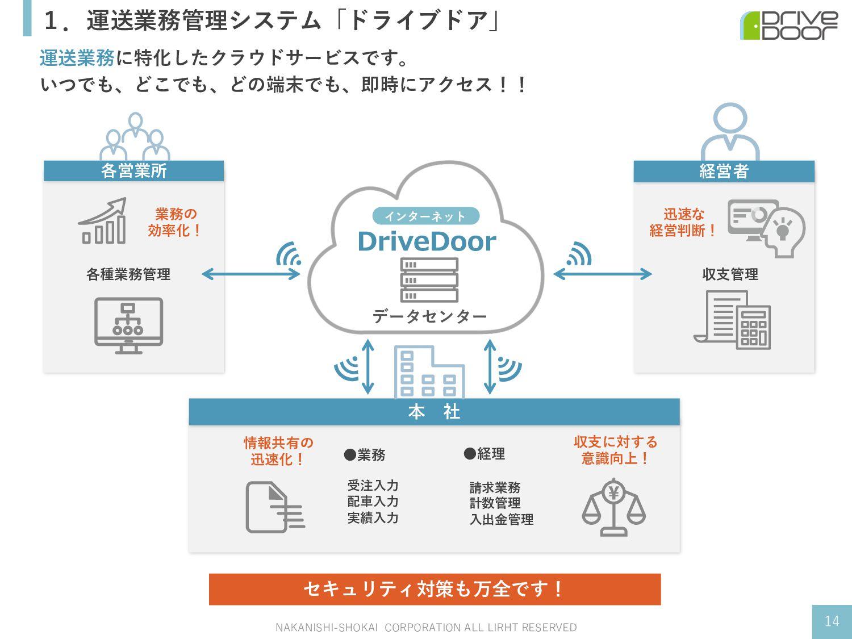 1.運送業務管理システム「ドライブドア」 運送業務に特化したクラウドサービスです。 いつでも、...