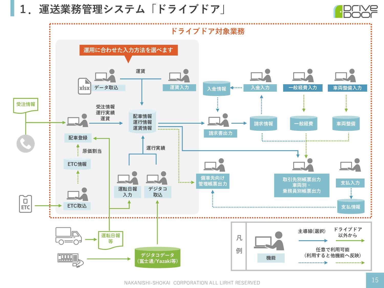 1.運送業務管理システム「ドライブドア」 NAKANISHI-SHOKAI CORPORATI...