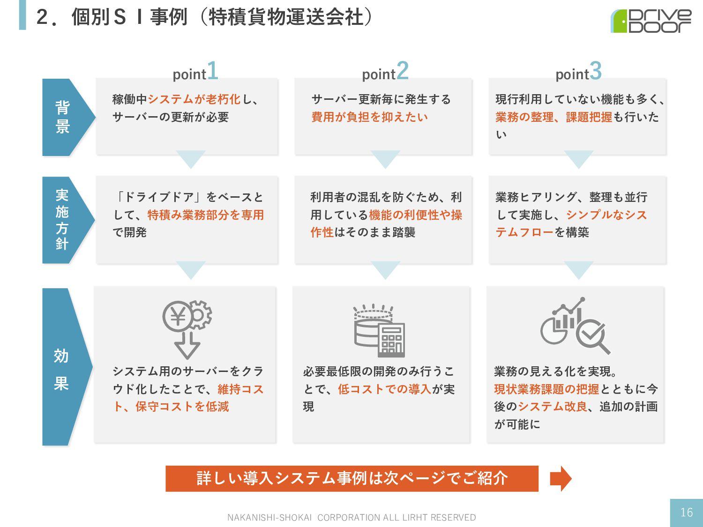 2.個別SI事例(特積貨物運送会社) NAKANISHI-SHOKAI CORPORATION...