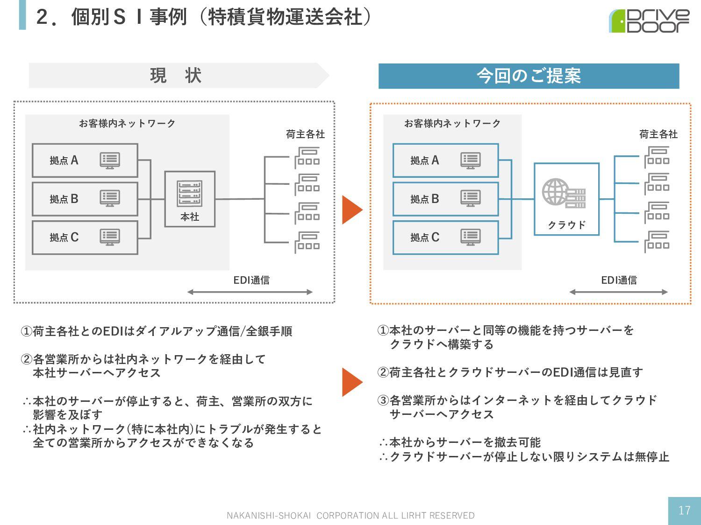 お客様内ネットワーク お客様内ネットワーク 2.個別SI事例(特積貨物運送会社) NAKANI...