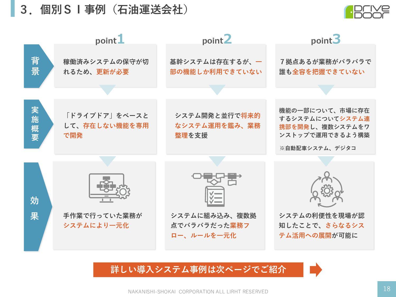 3.個別SI事例(⽯油運送会社) NAKANISHI-SHOKAI CORPORATION A...