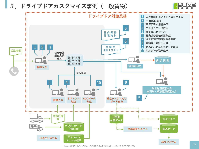 5.ドライブドアカスタマイズ事例(⼀般貨物) NAKANISHI-SHOKAI CORPORA...