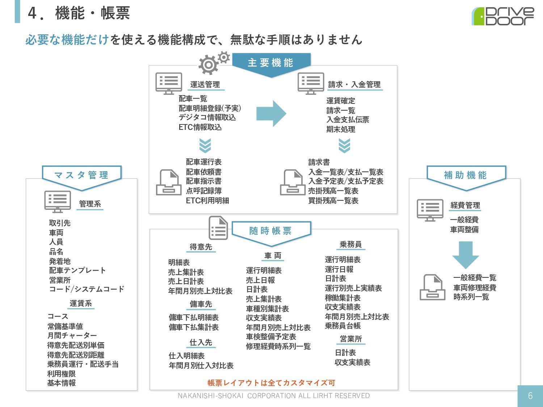4.機能・帳票 必要な機能だけを使える機能構成で、無駄な⼿順はありません NAKANISHI-...