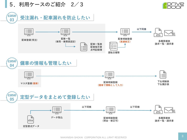 5.利⽤ケースのご紹介 2/3 NAKANISHI-SHOKAI CORPORATION AL...