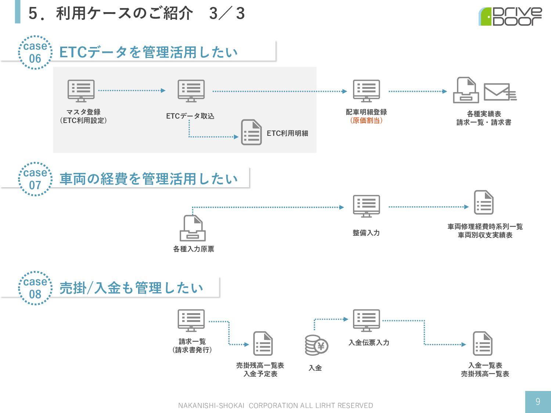 5.利⽤ケースのご紹介 3/3 NAKANISHI-SHOKAI CORPORATION AL...