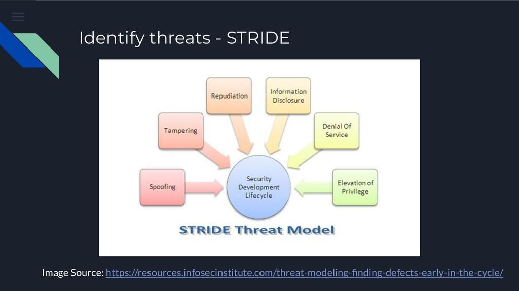 Identify threats - STRIDE Image Source: https:/...