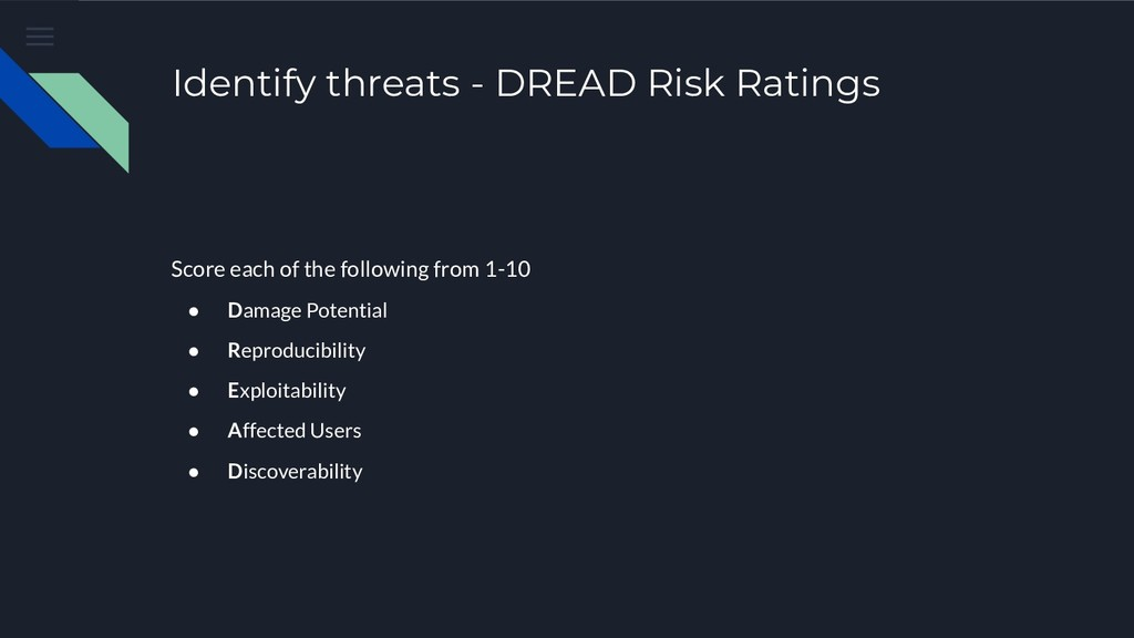 Identify threats - DREAD Risk Ratings Score eac...