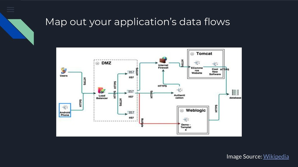 Map out your application's data flows Image Sour...