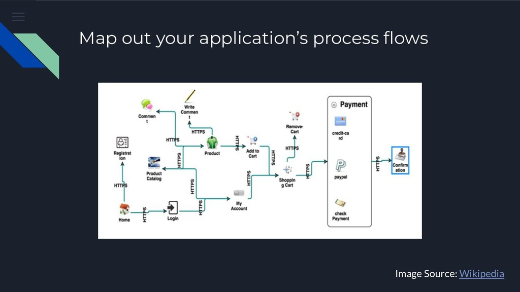 Map out your application's process flows Image S...