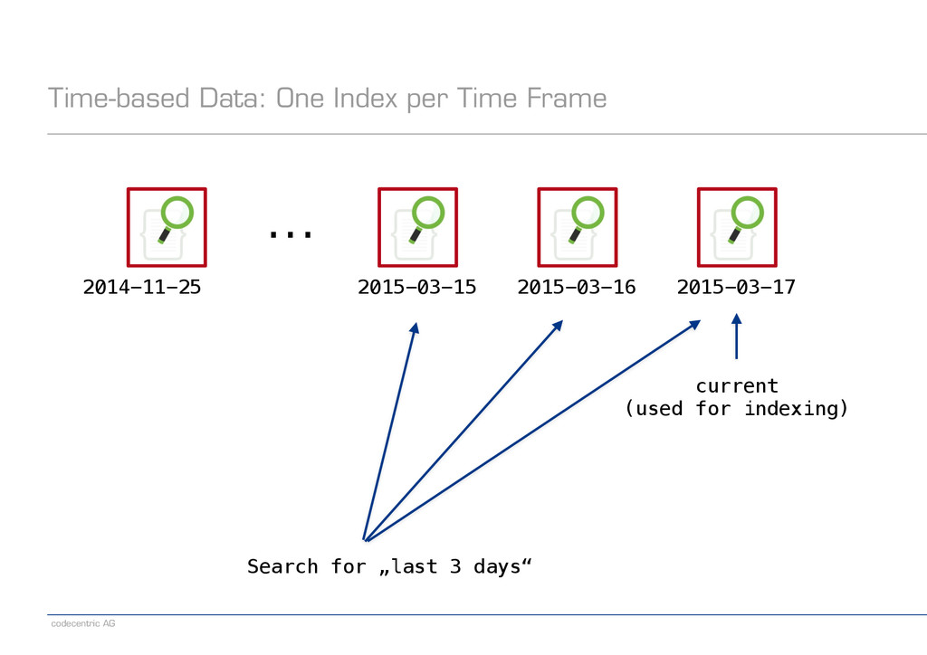 codecentric AG Time-based Data: One Index per T...