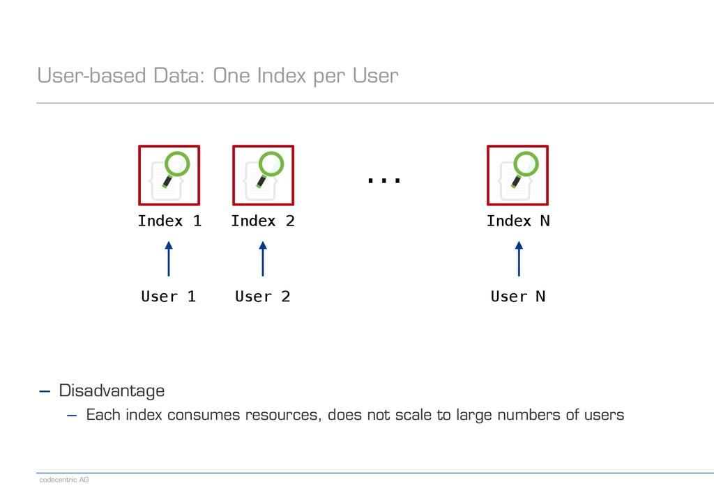codecentric AG User-based Data: One Index per U...
