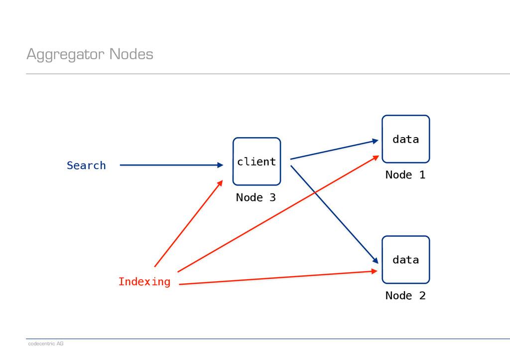 codecentric AG Aggregator Nodes Node 1 data Nod...