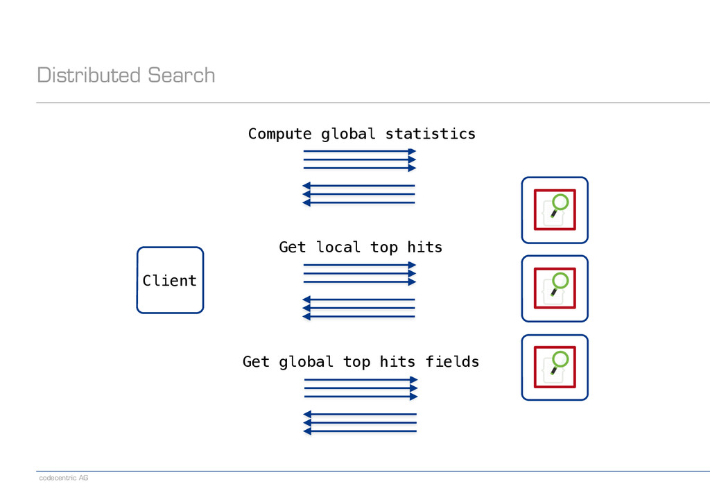 codecentric AG Distributed Search Client Comput...