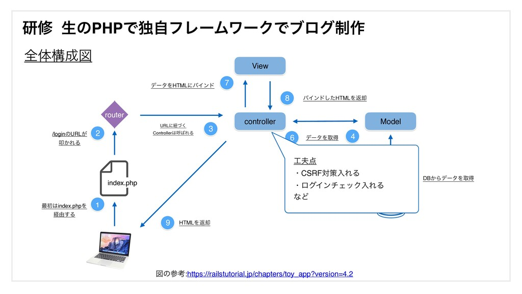 ݚम ੜͷPHPͰಠࣗϑϨʔϜϫʔΫͰϒϩά੍࡞ index.php router contr...