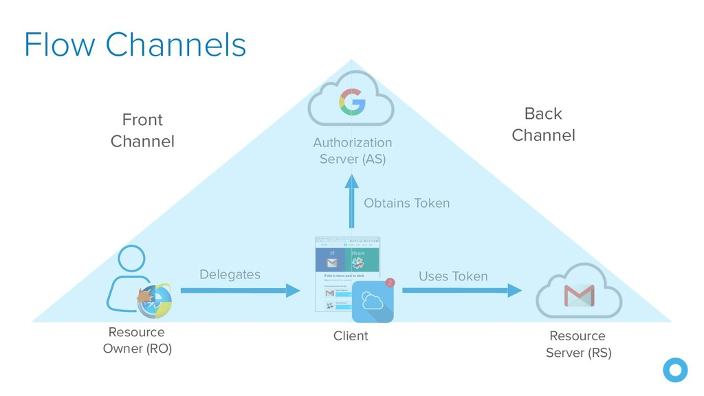 Flow Channels Resource Server (RS) Authorizati...