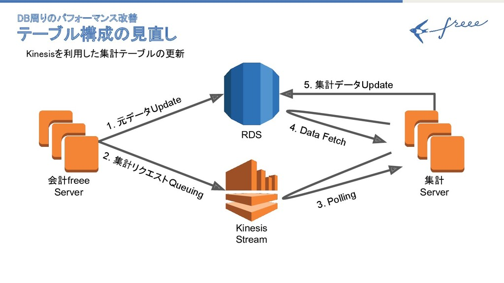 Kinesisを利用した集計テーブルの更新    Kinesis Stream RDS ...