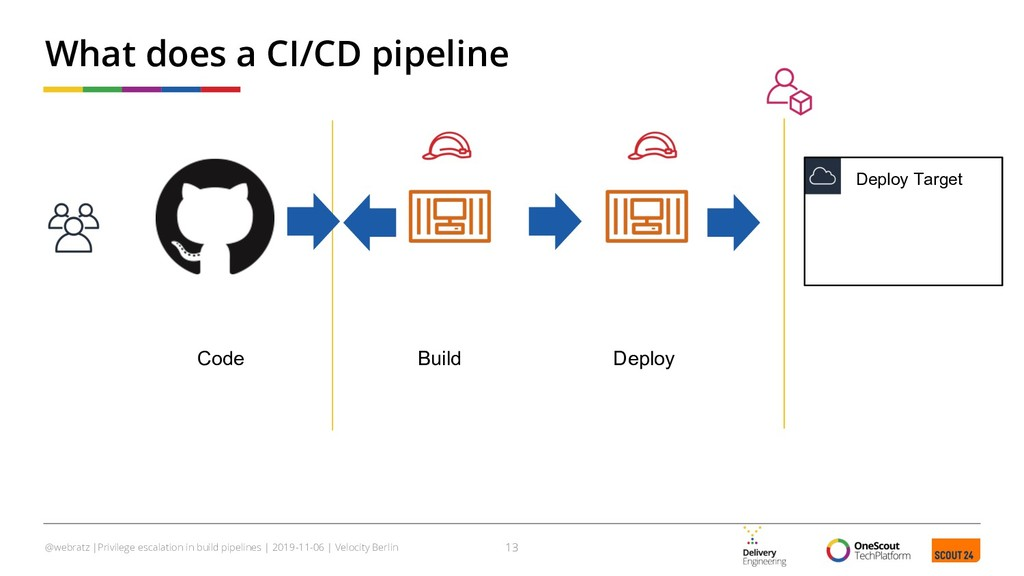 What does a CI/CD pipeline 13 @webratz |Privile...