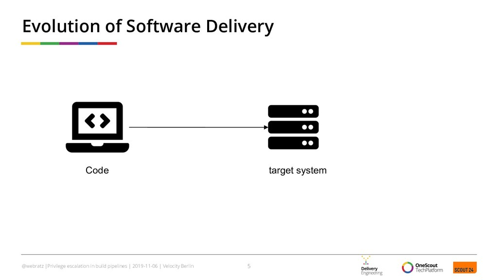 Evolution of Software Delivery 5 @webratz |Priv...