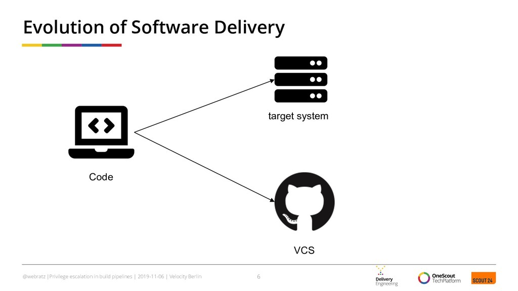 Evolution of Software Delivery 6 @webratz |Priv...