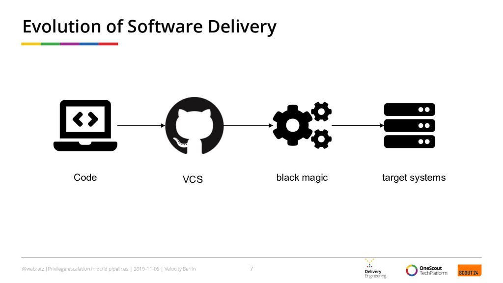 Evolution of Software Delivery 7 @webratz |Priv...