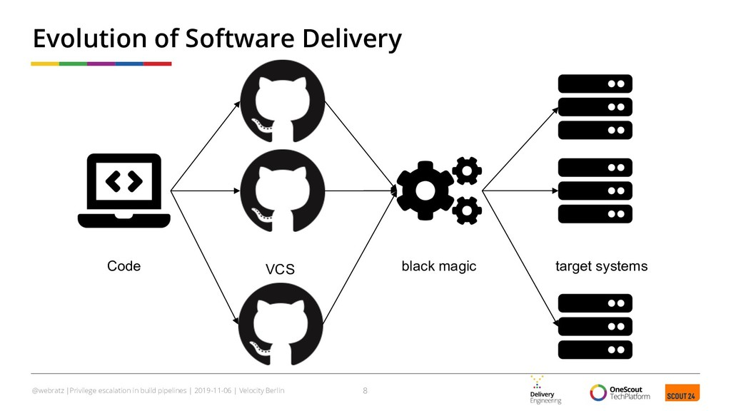 Evolution of Software Delivery 8 @webratz |Priv...
