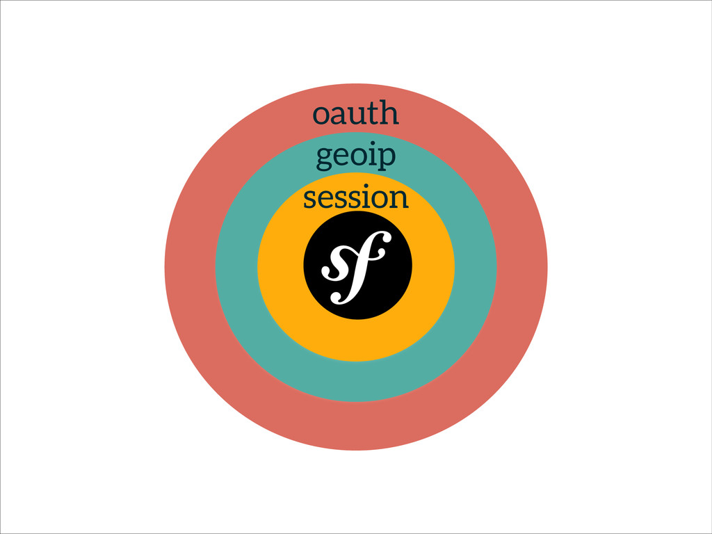geoip session oauth