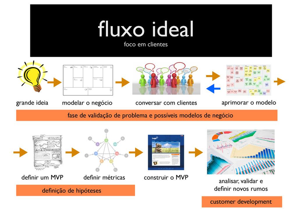 tela não fazer fluxo ideal grande ideia modelar ...